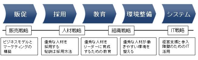 経営における継続・発展の投資順番